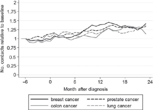 Relative number of GP contacts in cancer patients' partners from six months before to 24 months after diagnosis by cancer type compared with baseline (18 to six months before diagnosis – set at 1.0).