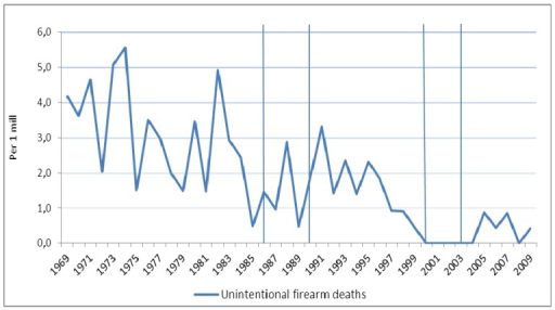 Observed time trend in unintentional (accidental) firearm deaths among males in Norway 1969–2009 (per 1 million). Different pieces of firearms legislation were implemented in 1986, 1990, 2000, and 2003 (vertical lines).
