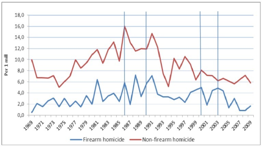 Observed time trends in firearm homicide and non-firearm homicide among males in Norway 1969–2009 (per 1 million). Different pieces of firearms legislation were implemented in 1986, 1990, 2000, and 2003 (vertical lines).
