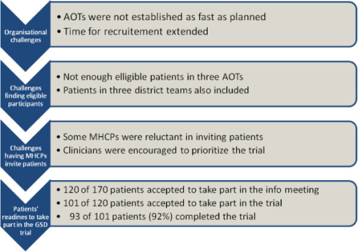 Overcoming recruitment challenges not related to patients revealed a high patient-readiness.