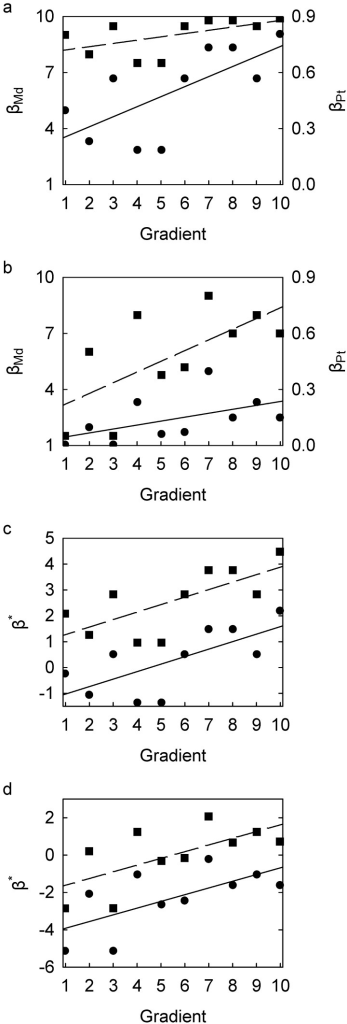Scatterplots of beta-diversity indices against hypothetical ecological gradient.(a) Scenario B: βMd (circles, left axis) and βPt (squares, right axis); linear regression trends, for βMd (), for βPt (). (b) Scenario C: βMd (circles, left axis) and βPt (squares, right axis); linear regression trends, for βMd (), for βPt (). (c) Scenario B: β*Md (circles) and β*Pt (squares); linear regression trends, for β*Md, for β*Pt ( for both). (d) Scenario C: β*Md (circles) and β*Pt (squares); linear regression trends, for β*Md, for β*Pt ( for both). See Table 1 for description of beta-diversity indices and Table 2 for data for Scenario A.