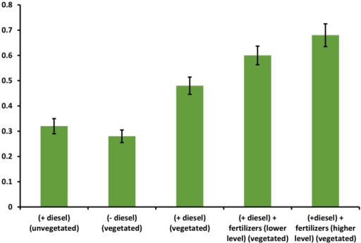 Ratio of gene expression and gene abundance in the vegetated and unvegetated soil.