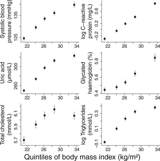 Mean level of cardiovascular risk factors stratified by quintile of body mass index against mean value of body mass index in quintile (lines are ±1.96 standard errors).