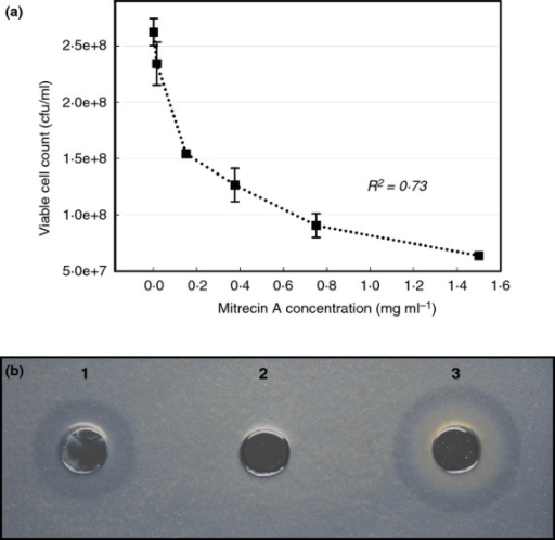 Bacteriolytic activity of Mitrecin A. Residual viability of the Yersinia pseudotuberculosis indicator culture (a) was measured by determining the colony-forming units per millilitre after 16 h exposures of the culture to various concentrations of Mitrecin A. The regression coefficient (R2) of the plot is for the best-fit third-order polynomial. Microslide assays were performed to rapidly visualize the enzymatic activity of Mitrecin A against susceptible bacteria. In an illustration of the microslide assay (b), enzymatic activity for Mitrecin A (well 1, 1 μg), bovine serum albumin (well 2, 1 μg) and lysozyme (well 3, 1 μg) is shown against Aeromonas hydrophila.