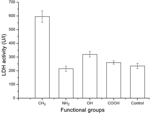 Lactate dehydrogenase (LDH) activity of U-2OS cells cultured on different chemical group-modified substrates at 24 h. Results are presented as the mean ± standard deviation of three independent experiments, each performed in triplicate.