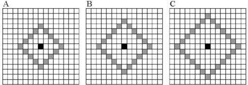 "Spatial relationship between a patch and its neighbors for different radius R.(A) R = 4; (B) R = 5; (C) R = 6. The center pixel of current patch is indicated by the ""black"" square, and center pixels of neighbors are denoted by the ""grey"" squares."