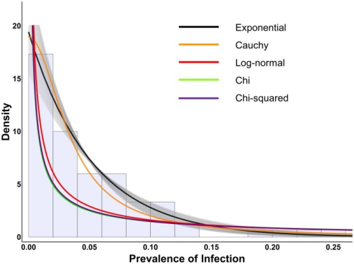 Exponential distribution and other distributions which cannot mimic the exponential, fit to Tanzanian data.This figure shows the Tanzanian trachoma prevalence data as a histogram in the background along with the fits of various distributions which cannot mimic the exponential. The black line indicates the exponential distribution fit to the data, along with the 95% confidence interval as gray shading. The best fit of all non-exponential distributions fall outside the 95% confidence interval (gray shading) of the exponential and give worse fit to the data.