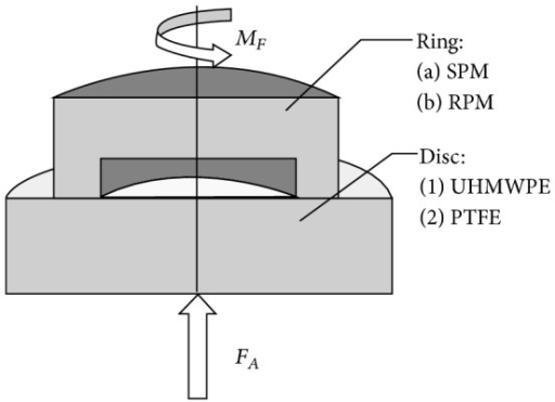 Schematic setting of the ring-on-disc rig with the demonstration of the axial compression force (FA) and the friction torque (MF) as well as the tested material combinations. The rotation of the ring occurs about the rotation axis, which is identic to the axial load transmission.