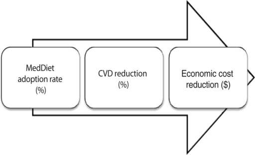 The study's economic framework utilizing a variation of cost-of-illness analysis of three stages of estimations. Based on data from recent peer-reviewed literature and national databases, the first stage identified the proportions of individuals who are likely to adhere to a MedDiet in Canada and the United States, the second assessed the reported cardiovascular disease reduction rate following a MedDiet consumption, and the third stage imputed the potential reduction in economic costs associated with the estimated CVD incidence reduction. In covering a wide range of predictions, each stage constituted four scenarios of assumptions reflecting best- through worst-case scenarios as follows: ideal, optimistic, pessimistic, and very-pessimistic.