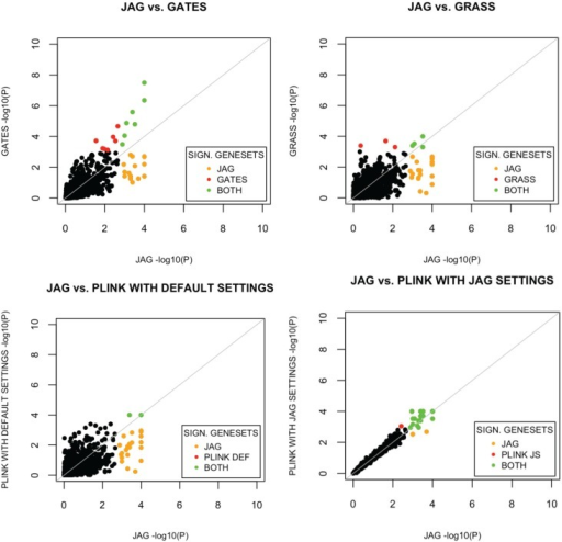 Comparison of results from JAG's gene-set based test results with other gene-set based tools. The −log10 transformed p-values per gene-set are plotted. Yellow dots indicate gene-sets showing significance in JAG only. Red dots indicate gene-sets with statistically significant association in the comparison tool, but not in JAG. Green dots indicate gene-sets showing significance in both tools.