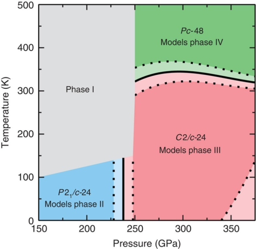 Theoretical temperature–pressure phase diagram for H.The solid black lines show the phase transitions calculated in this work, that is, the set of points at which the relative Gibbs free energy of two phases is zero. The dotted lines show the set of points at which the relative Gibbs free energy is one error bar from zero, and hence indicate the uncertainty in the phase boundaries. At pressures in excess of 350–375 GPa the Gibbs free energies of the C2/c-24 and Pc-48 structures are within error bars of each other. The grey region indicates the temperature–pressure conditions under which phase I is found to exist in experiments.