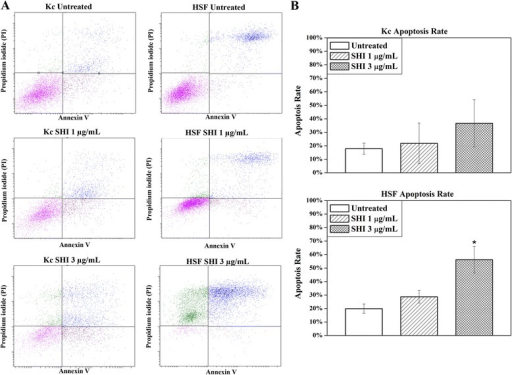 Apoptosis in Kc and HSF determined by flow cytometry. a Apoptosis rate in Kc and HSF following SHI treatment; b Quantitative analysis of SHI-induced apoptosis in Kc and HSF. Kc and HSF were treated with 0, 1 or 3 μg/mL SHI for 12 h and then stained with annexin V and propidium iodide as per the manufacturer's instructions. Flow cytometry was performed using FACSAria™ III Cell Sorter (Becton Dickinson). All experiments were performed three times using cells from 3 patients. Triplicate treatments were assessed in cells from each patient. Quantitative data from the 3 patients were pooled. *p < 0.05 versus the untreated control