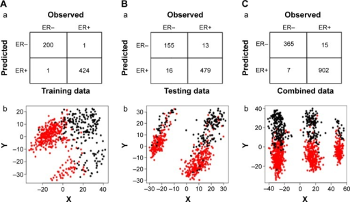 Classification of three sample datasets by constructed support vector machine classifier.Notes: (A) Six hundred and twenty-six samples for training; (B) 663 samples for testing; (C) 1,289 combined samples for testing. (Aa, Ba, and Ca) indicate the sample distribution for ER+ and ER−. (Ab, Bb, and Cb) indicate the scatterplot of the classification, in which black dots represent ER− while red dots represent ER+ breast cancer samples.Abbreviations: ER+, estrogen receptor-positive; ER−, estrogen receptor-negative.