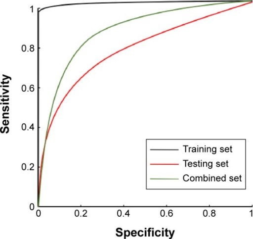 Receiver operating characteristic curve used for training, testing, and combined datasets by support vector machine classifier.