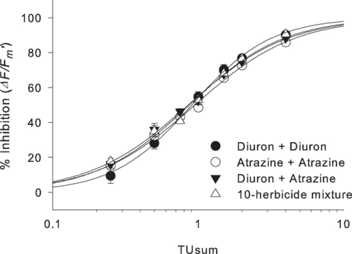 Concentration-response curves for inhibition of∆F/Fm' by herbicidemixtures.Inhibition was measured at 24 h for binary and complex (10)herbicide mixtures, relative to each solvent control. Bars representSE ± n = 9.
