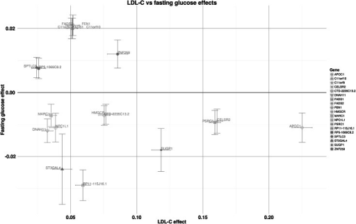 Relationship of LDL-C-associated loci with fasting glucose. Nine of 19 loci showed a positive association with fasting glucose. LDL-C effect estimates are per SD; Fasting glucose effect estimates are in mmol/l; whiskers represent 95 % CI