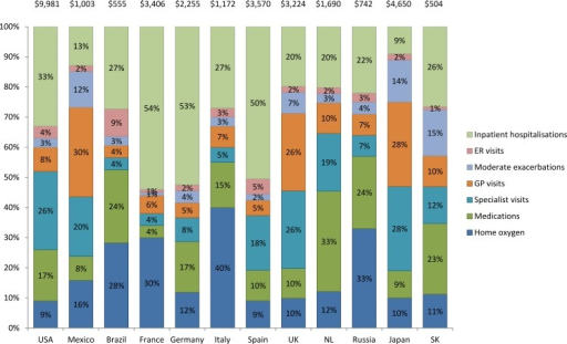 Annual direct costs per patient of COPD and percentage breakdown by cost type: Continuing to Confront COPD International Patient Survey, 2012–13.Additional costs not shown: Nursing visits: NL (1%); Influenza vaccination: Brazil (2%); SK (2%); NL (1%); Abbreviations: USA, United States of America, UK, United Kingdom, NL, Netherlands; SK, South Korea