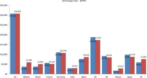 Annual societal per patient cost using exchange rates (Nov 2012 to May 2013) and Purchasing Power Parities (2013) (US$): Continuing to Confront COPD International Patient Survey, 2012–13.Abbreviations: USA, United States of America, UK, United Kingdom, NL, Netherlands; SK, South Korea