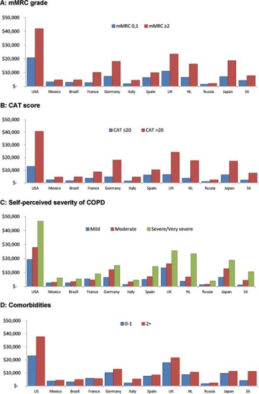 Annual societal costs per patient using exchange rates of COPD stratified by disease and patient characteristics: Continuing to Confront COPD International Patient Survey, 2012–13.(A) By mMRC grade. (B) By CAT score. (C) By self-perceived severity of COPD. (D) By Comorbidities. Abbreviations: CAT, COPD Assessment Test; mMRC, modified Medical Research Council Scale; USA, United States of America, UK, United Kingdom, NL, Netherlands; SK, South Korea