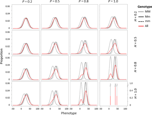 Phenotypic distributions in 16 scenarios for the population with three segregating genotypes and partial dominance (d3=a3/2). Black lines indicate phenotypic distributions of each single genotype, and red lines indicate phenotypic distributions of all seedlings in the population. Each graph represents phenotypic distributions of a scenario with a given broad-sense heritability (H) of the trait and predictiveness (P) of the DNA test. In each graph, the X-axis indicates phenotypic value and the Y-axis is the proportion of seedlings with a phenotypic value.