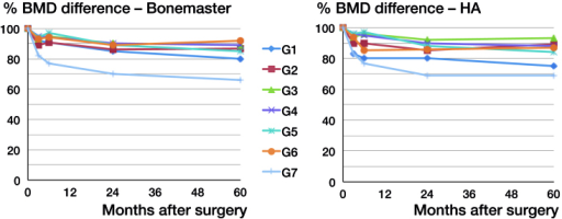 BMD difference from the postoperative scans up to 5 years in all Gruen zones for each group.