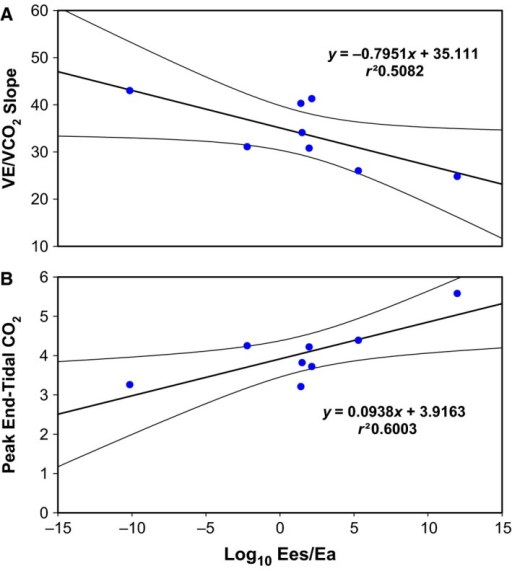 The individual data points for the patients with CTED (n = 8) for the relation between Ees/Ea and cardiopulmonary exercise (A) VE/VCO2 and (B) peak end‐tidal CO2. Linear regression lines with 95% confidence intervals are displayed.