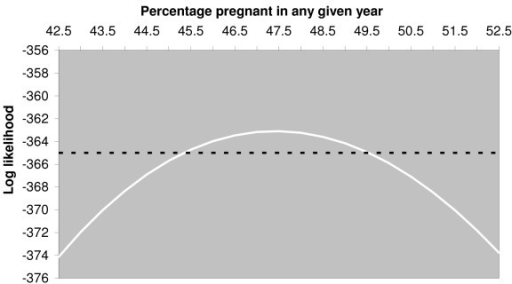 Graph showing maximum likelihood curve for pregnancy rate estimate. The continuous curve shows the change, with the percentage of females becoming pregnant in any given year, of the likelihood maximised with respect to the mean and standard deviation of whelping date. The dashed line is drawn at 1.92 below the maximum likelihood. Its intersection with the continuous curve provides 95% confidence limits for the estimate of the percentage of females becoming pregnant in any given year by exploiting the asymptotic chi-squared distribution of the likelihood ratio.