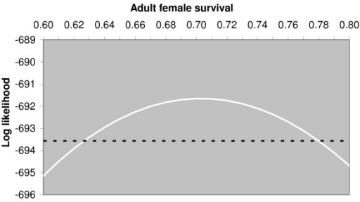 Graph showing maximum likelihood curve for survival estimate. The continuous curve shows the change, with adult female annual survival, of the likelihood maximised with respect to the probability per month of being caught a second time because the ear notch was missed and the probability per month of being caught a second time because of terminal illness of injury and a tattoo mark being recorded. The dashed line is drawn at 1.92 below the maximum likelihood. Its intersection with the continuous curve provides 95% confidence limits for the estimate of adult female annual survival by exploiting the asymptotic chi-squared distribution of the likelihood ratio.
