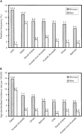 Relative frequency (A) and age standardised incidence rates (B) of thyroid cancer in the Gulf countries. Source: Kuwait Cancer Registry (1994–98); Gulf Centre for Cancer Registration, Cancer incidence report (Bahrain, Qatar, UAE, 1998); Cancer incidence in Oman (1997); Cancer incidence report, Saudi Arabia (1994–96).