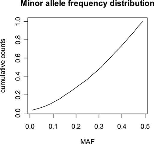 Cumulative distribution of minor allele frequencies in the last 7 generations.