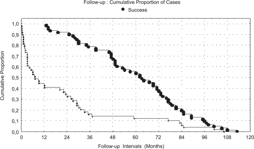 Cumulative proportion of successΨΨ Number of patients at risk for failure at each time interval: 56 (at 24 months), 48 (at 36 months), 41 (at 48 months), 33 (at 60 months), 23 (at 72 months), 12 (at 84 months), 6 (at 96 months), 1 (at 108 months) and 0 (at 120 months).