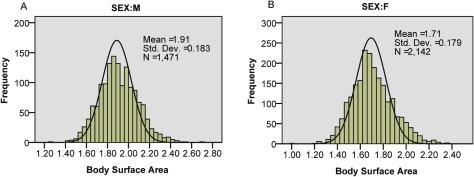 Histograms depicting the distribution of body surface area in men and women undergoing chemotherapy.As illustrated, the distribution approximates normal in both sexes.