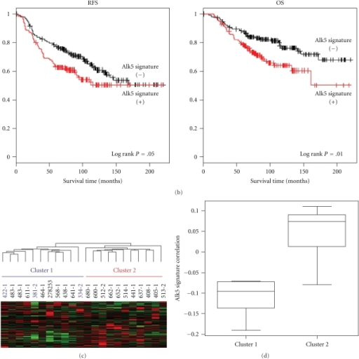 Alk5TD signature is associated with clinical outcome in women with breast cancer (figure adapted from [27]).  (a) Hierarchical clustering of 295 breast tumors [28, 29] using 90 overlapping genes with the 271-gene Alk5TD signature.  (b) Kaplan Meier plots for recurrence-free survival (RFS) and overall survival (OS) comparing the two groups of tumors with and without a correlation with the Alk5TD signature.  (c) Hierarchical clustering of 22 breast tumors from patients who were treated with navelbine and trastuzumab [30] using 190 overlapping genes with the 271-gene Alk5TD signature. Cluster 2 shows a positive correlation with the Alk5TD signature. (d) Box-and-Whisker plot of standard pearson correlation between the Alk5TD signature and clusters determined in (c).