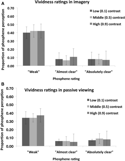 "Mean (n = 8) vividness rating for perceived phosphenes in the ""Visual imagery condition"" (A) and in the ""Passive viewing"" condition (B) of Experiment 1. Error bars represent ±1 SEM."