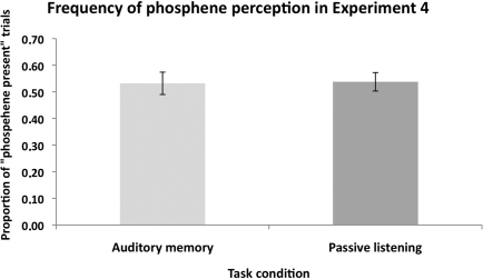 "The mean (n = 11) proportion of ""Phosphene present"" judgments in Experiment 4. There was no significant difference in the proportion of perceived phosphenes between the ""auditory memory"" and ""passive listening"" conditions. This shows that non-visual cognitive load did not modulate the excitability of the visual cortex. Error bars represent ±1 SEM."