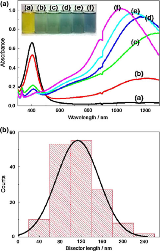 a UV–Vis–NIR spectra of the silver nanoparticles prepared with different amounts of NaBH4: a 800 μL (pH 9.28), b 900 μL (pH 9.34), c 1,000 μL (pH 9.36), d 1,100 μL (pH 9.45), e 1,200 μL (pH 9.46), and f 1,300 μL (pH 9.48). The inset shows photographs from left to right corresponding to concentration of NaBH4 low to high. b The histogram of the bisector length for the silver nanoprisms prepared by NaBH4 1,100 μL, the bisector length is 113.4 ± 40.8 nm.