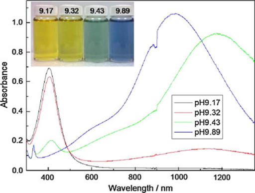 UV–Vis–NIR spectra of the silver nanoparticles prepared with different pH value: a pH 9.17, b pH 9.32, c pH 9.43, and d pH 9.89. The inset shows photographs from left to right corresponding to pH high to low.