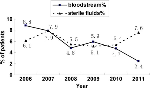 Changes in the isolation rate of Candida spp. in the last 6 years. The annual rates of invasive candidiasis from 2006 to 2011 were showed in the figure, according to the identification of Candida strains from bloodstream and sterile fluids (ascitic fluid, bile, central venous catheter and pleural fluid).