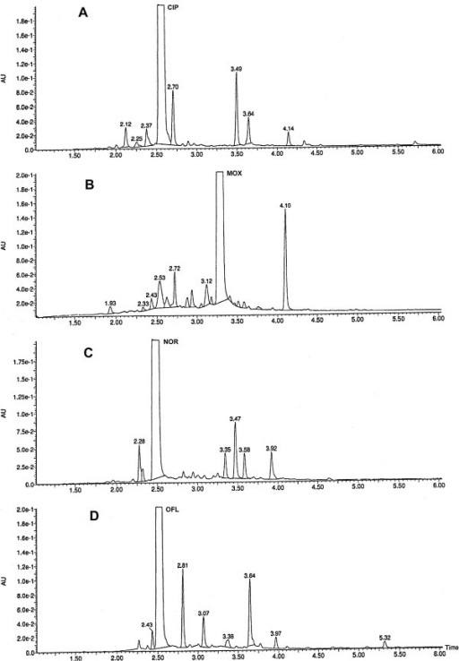 UPLC chromatograms registered for fluoroquinolones after photodegradation in solid phase in the presence of excipients: A – CIP RT = 2.53, B – MOX RT = 3.26, C – NOR RT = 2.45, D – OFL RT = 2.50.