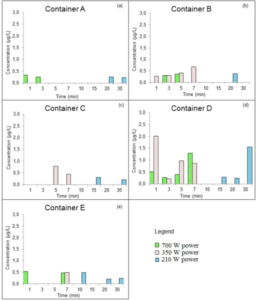Concentrations of DBP that migrated into Group I food simulant (a) container A, (b) Container B, (c) Container C, (d) Container D, and (e) Container E.