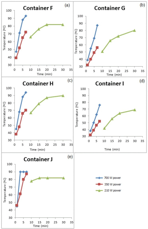Temperatures of simulants measured for times and powers studied for Group II containers (a) container F, (b) Container G, (c) Container H, (d) Container I, and (e) Container J.