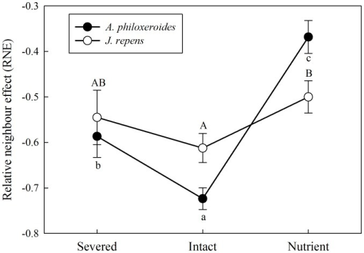 Effects of integration treatments on the relative neighbour effect (RNE) of the two clonal plants.The relative neighbour effect (RNE) of the invasive plant A. philoxeroides and native plant J. repens in the apical sections in three integration treatments. Data indicate the means ± SE. Bars sharing the same letter are not significantly different at P = 0.05.
