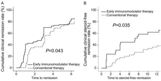 The cumulative probabilities of patients who achieved clinical remission (A), and steroid-free remission (B) between early immunomodulator therapy and conventional therapy groups.