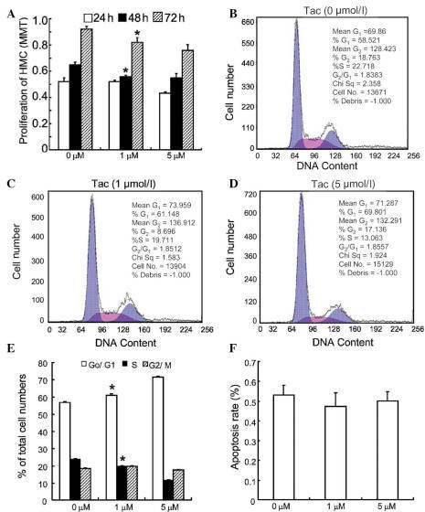 Tac prevents progression of the cell cycle of HMCs from G0/G1 to S phase. (A) Quiescent HMCs were treated with 10% fetal calf serum in the absence or presence of Tac (1 and 5 μmol/l) and their proliferation was assessed via MTT assay at 24, 48 and 72 h (*P<0.05 vs. 0 μmol/l). (B–D) Cell cycle progression of HMCs in response to various concentrations of Tac was analyzed by flow cytometry 48 h following treatment. (E) Statistical analysis indicated that upon exposure to 1 and 5 μmol/l Tac for 48 h, the percentage of HMCs in the S phase and G0/G1 phase was significantly altered (*P<0.01 vs. 0 μmol/l). (F) HMCs were treated with Tac (1 and 5 μmol/l) for 48 h and the apoptotic rate was assessed by flow cytometry. All values are presented as the mean ± standard deviation values of three independent experiments. Tac, tacrolimus; HMC, human mesangial cell.