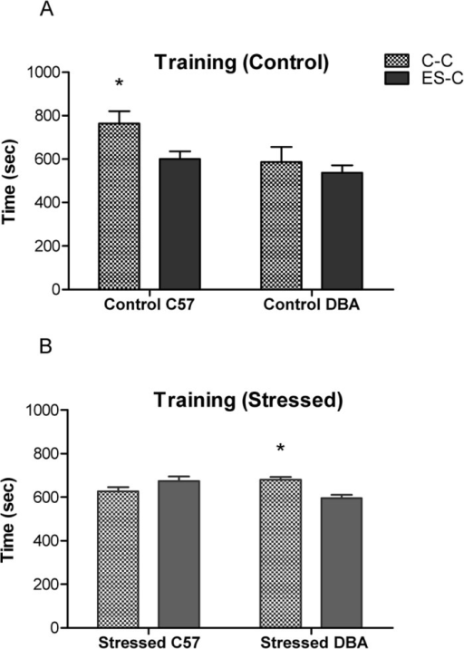 Conditioned Suppression Training in C57 and DBA mice.Time spent (sec ± SE) in the chamber containing chocolate (C-C) and in the empty safe chamber (ES-C) during training phase by Control C57/DBA groups (n = 6 for each group) (A) and Stressed C57/DBA mice (n = 8 for each group) (B). * p< 0.05 in comparison with ES-C.
