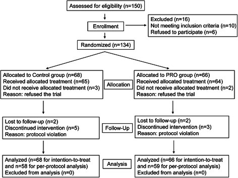 Flow chart of the randomization procedure used to enroll patients in the study.