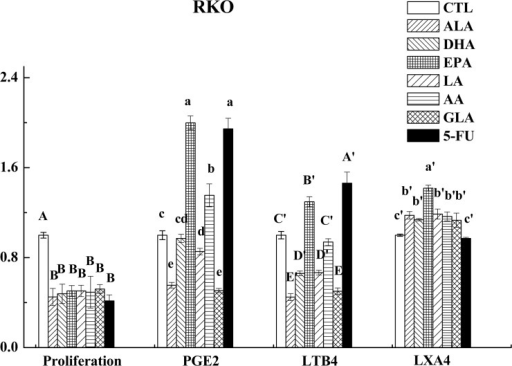 Effect of ALA, DHA, EPA, LA, AA, GLA and 5-FU on the expression of PGE2, LTB4 and LXA4 in RKO cells by ELISA.Values in the same column with different letters are significantly different (p<0.05).
