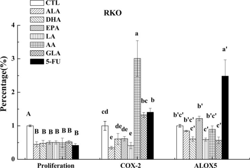 Effect of ALA, DHA, EPA, LA, AA, GLA and 5-FU on the expression of COX-2 and ALOX5 in RKO cells by ELISA.Values in the same column with different letters are significantly different (p<0.05).