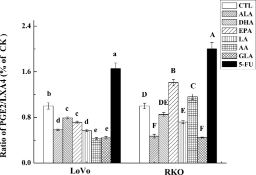 Effect of ALA, DHA, EPA, LA, AA, GLA and 5-FU on the expression of PGE2/LXA4 in LoVo and RKO cells in vitro.Values in the same column with different letters are significantly different (p<0.05).