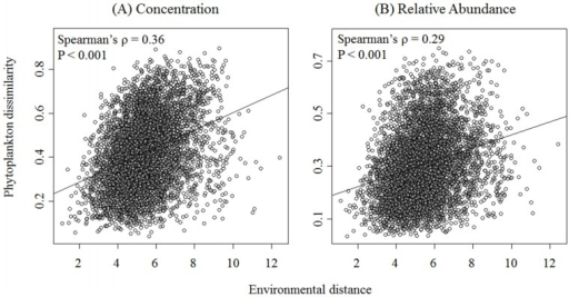 Spearman's correlation among environmental distances and (A) pigment concentration and (B) relative pigment abundance dissimilarity matrices.Environmental distances represent Euclidean distance, and pigment dissimilarity was calculated using the Bray-Curtis index. Correlation and significance of correlation among matrices was assessed using the Mantel test.